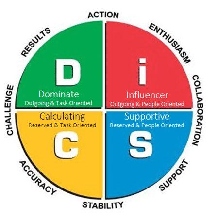 Disc-model